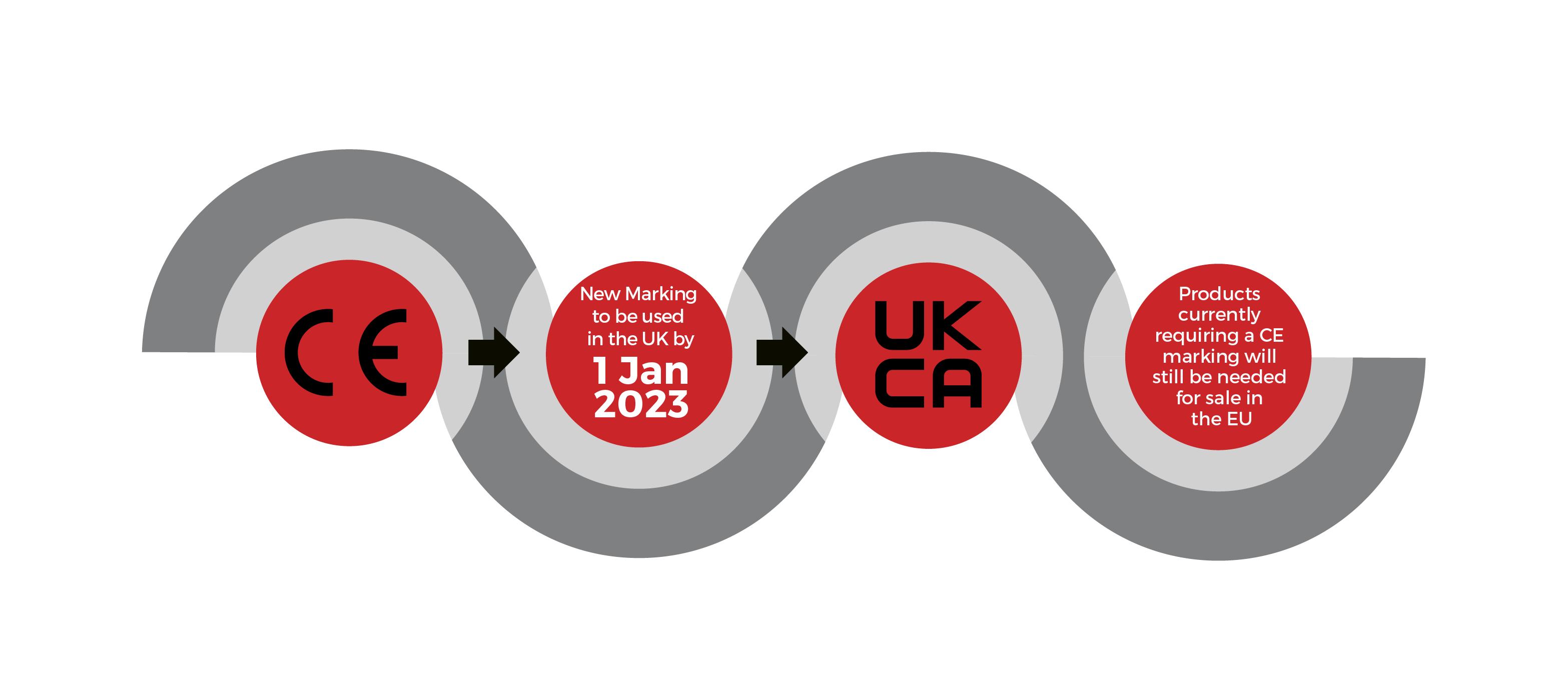 UKCA Certification timeline